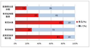 グラフ2 子育ての為の休暇制度等として具体的にどのような制度が利用されたか