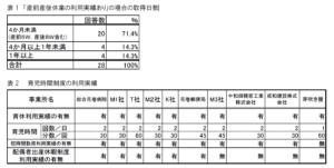 表1 「産前産後休業の利用実績あり」の場合の取得日数