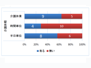 グラフ 5 具体的な制度の利用実績