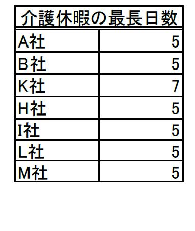 「介護休暇制度」の利用最大日数(単位:日)