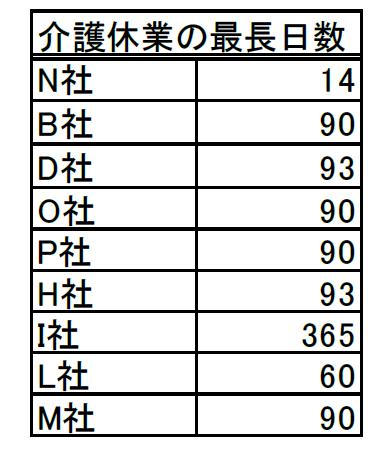 「介護休業制度」の利用最大日数(単位:日)